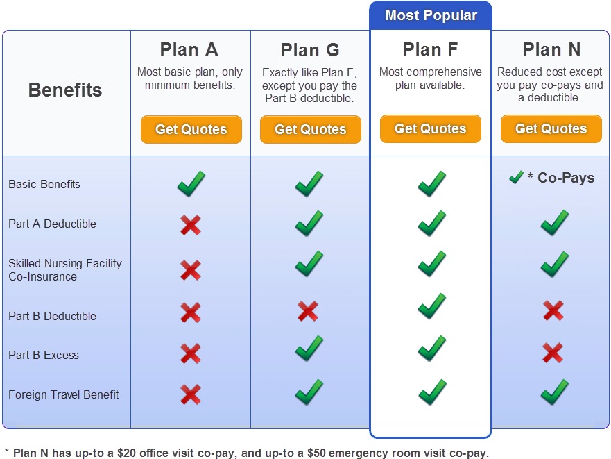 medicare supplement comparison chart compare medigap plans